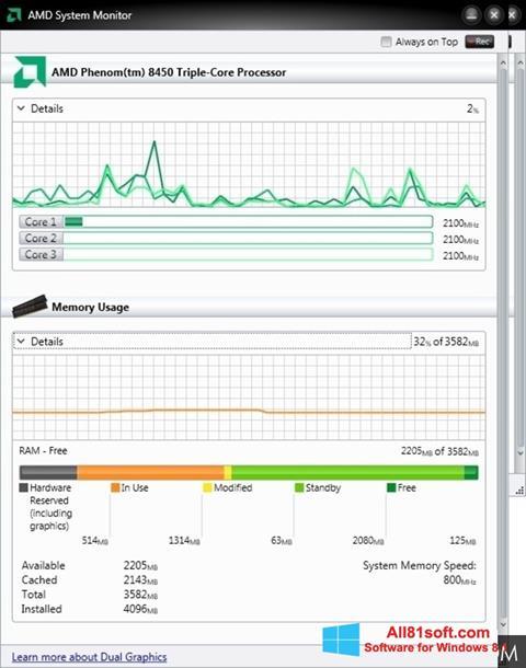 Petikan skrin AMD System Monitor untuk Windows 8.1